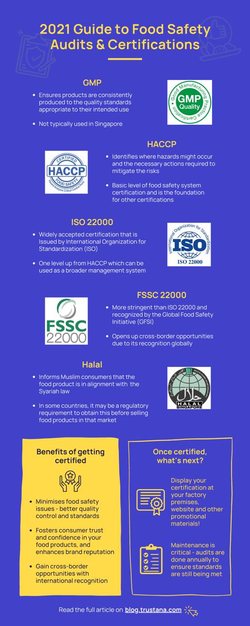 [原始大小] Food safety certification - infographic