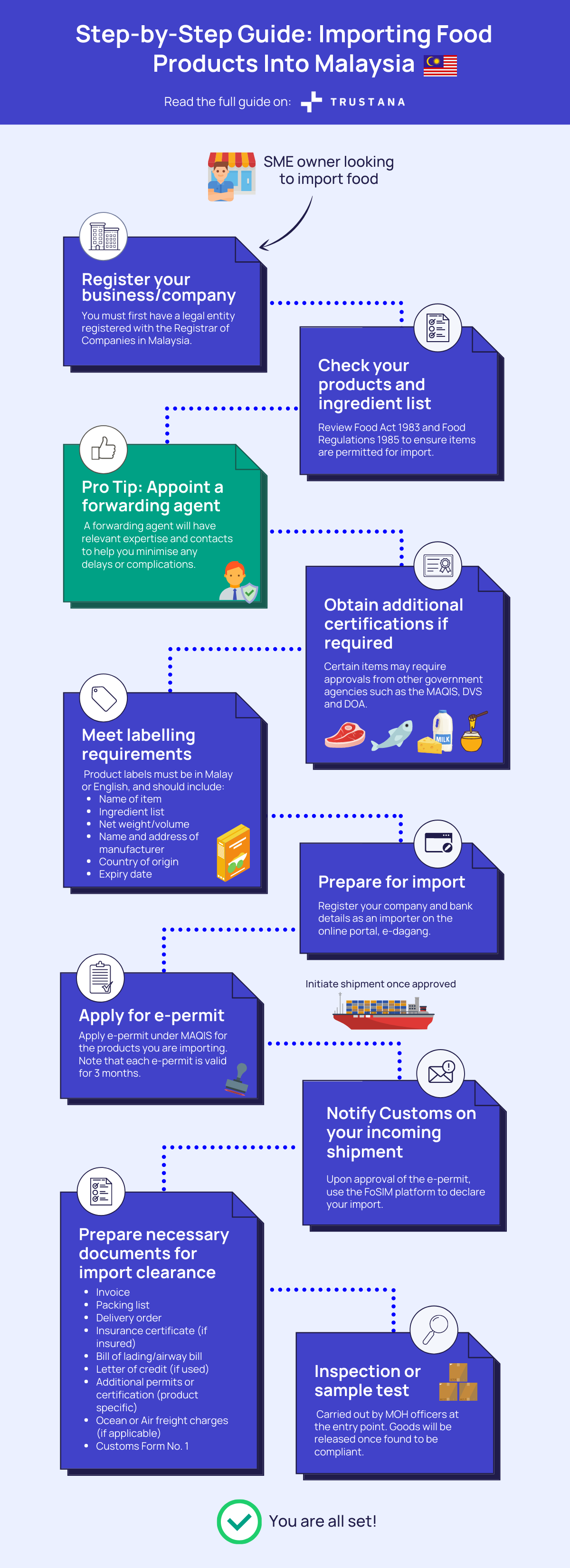 MY import guide flowchart - infographic-1