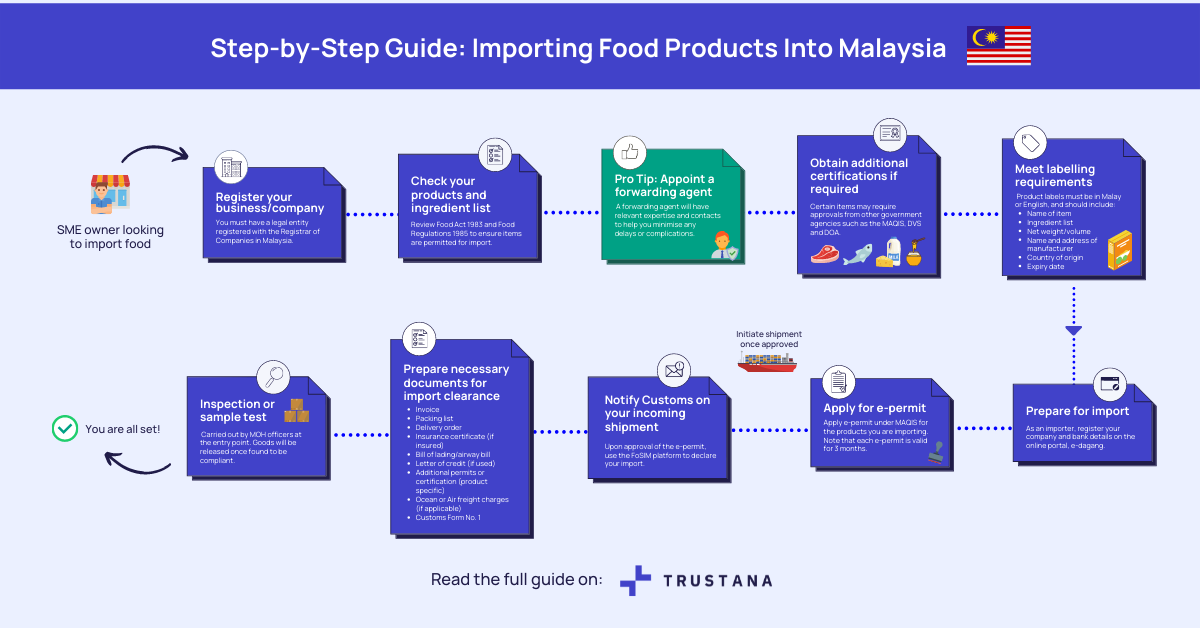 Step-by-Step Guide: Importing Food Products To Sell In Malaysia