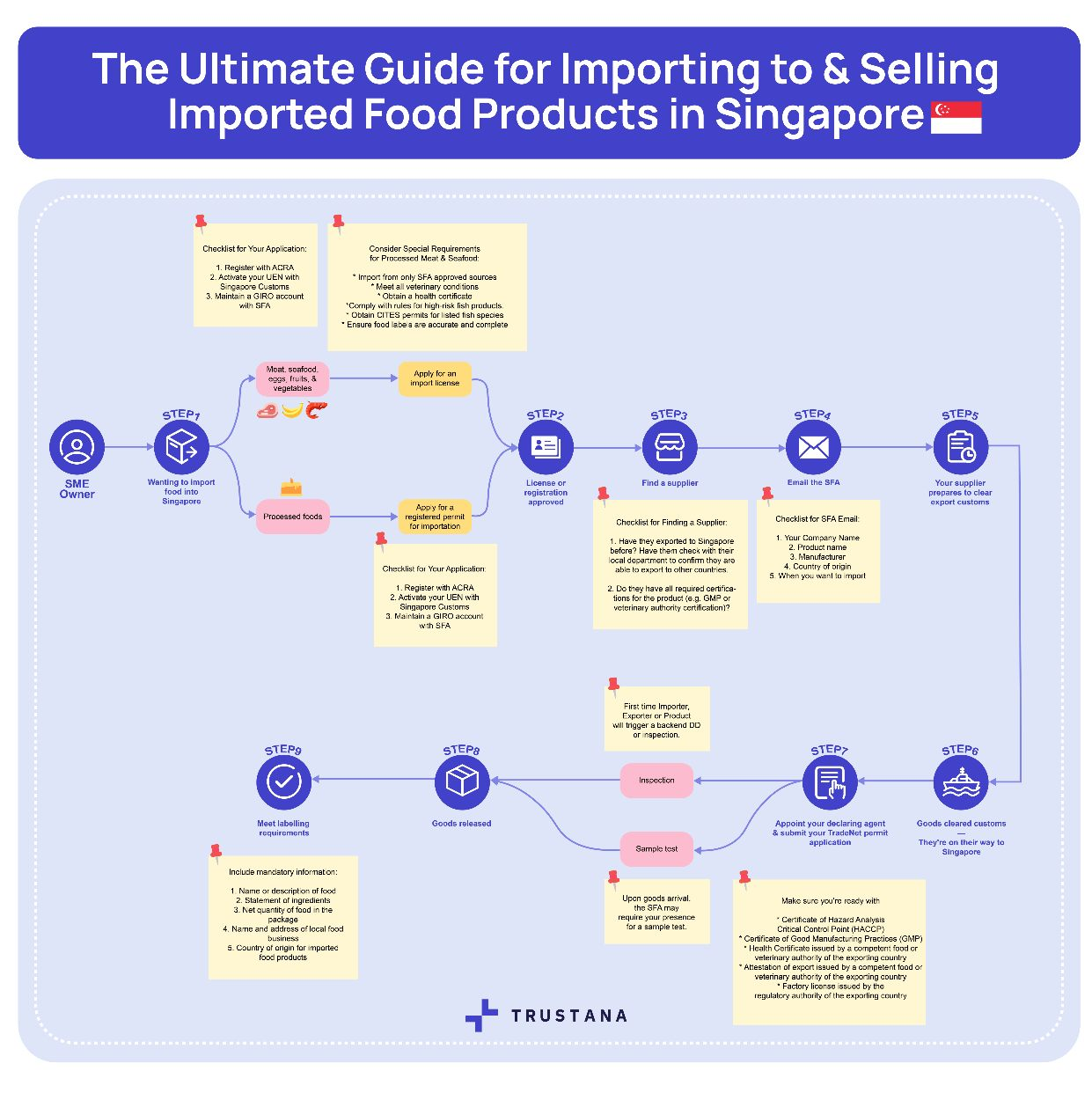 Step-By-Step Guide For Importing to & Selling Imported Food Products in Singapore